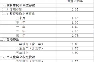 中国人民银行决定下调存贷款基准利率并降低存款准备金率